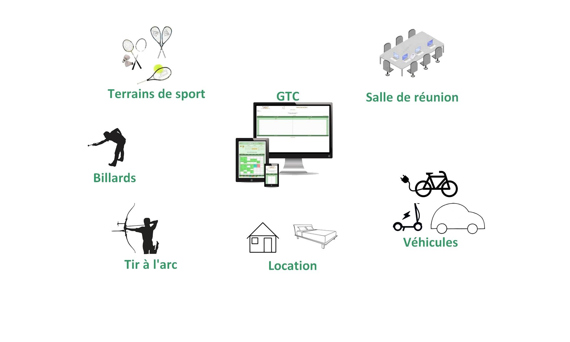 GTC - Réservation de ressources